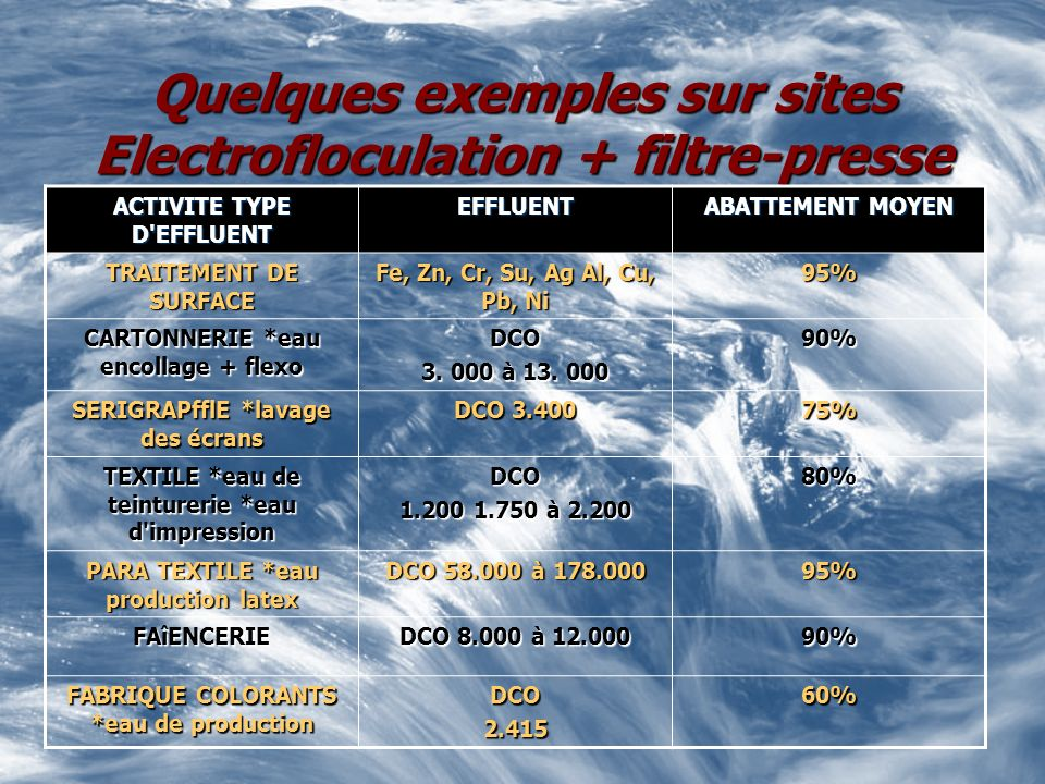 Quelques exemples sur sites Electrofloculation + filtre-presse ACTIVITE TYPE D EFFLUENT EFFLUENT ABATTEMENT MOYEN TRAITEMENT DE SURFACE Fe, Zn, Cr, Su, Ag Al, Cu, Pb, Ni 95% CARTONNERIE *eau encollage + flexo DCO 3.