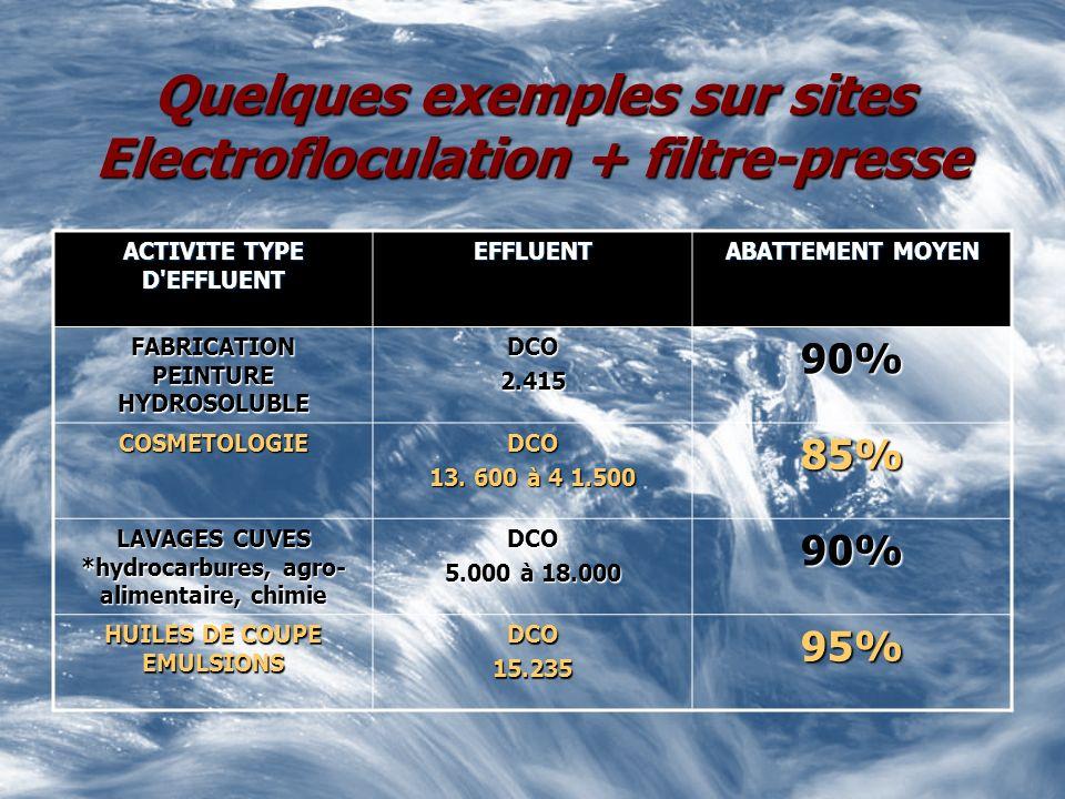 Quelques exemples sur sites Electrofloculation + filtre-presse ACTIVITE TYPE D'EFFLUENT EFFLUENT ABATTEMENT MOYEN FABRICATION PEINTURE HYDROSOLUBLE DC