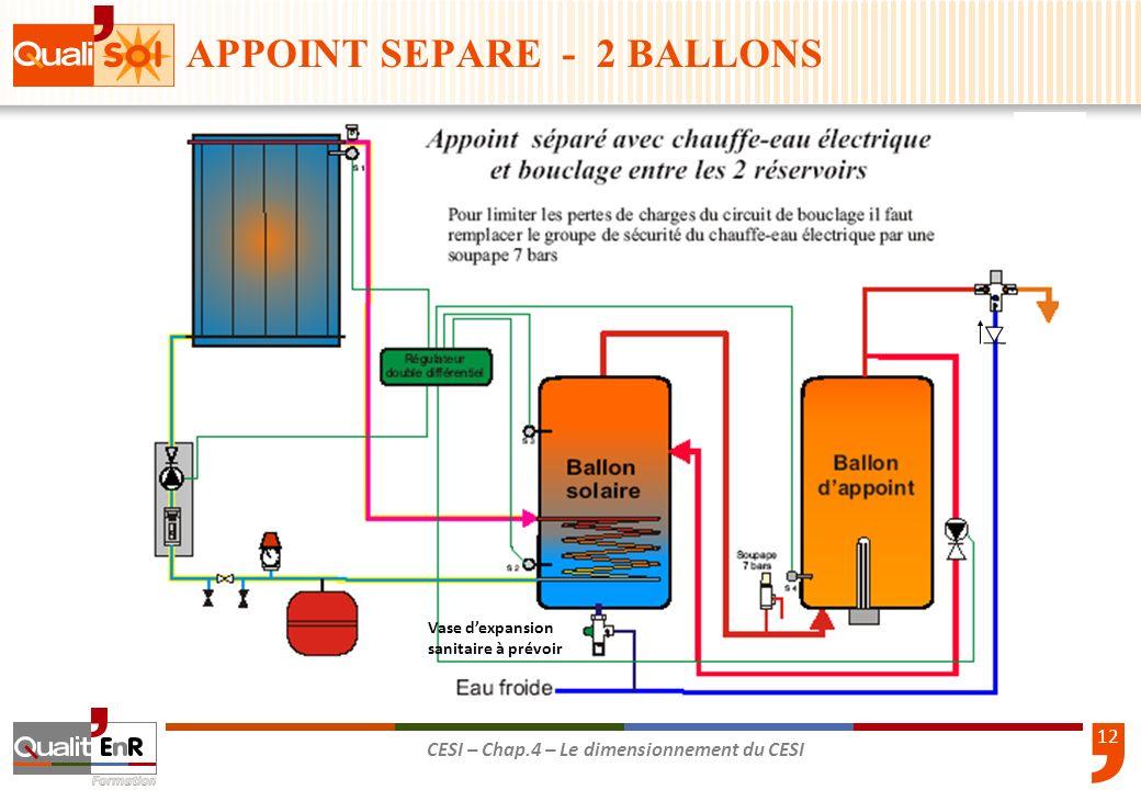 12 CESI – Chap.4 – Le dimensionnement du CESI Vase dexpansion sanitaire à prévoir APPOINT SEPARE - 2 BALLONS