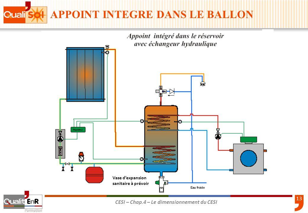 13 CESI – Chap.4 – Le dimensionnement du CESI Vase dexpansion sanitaire à prévoir APPOINT INTEGRE DANS LE BALLON