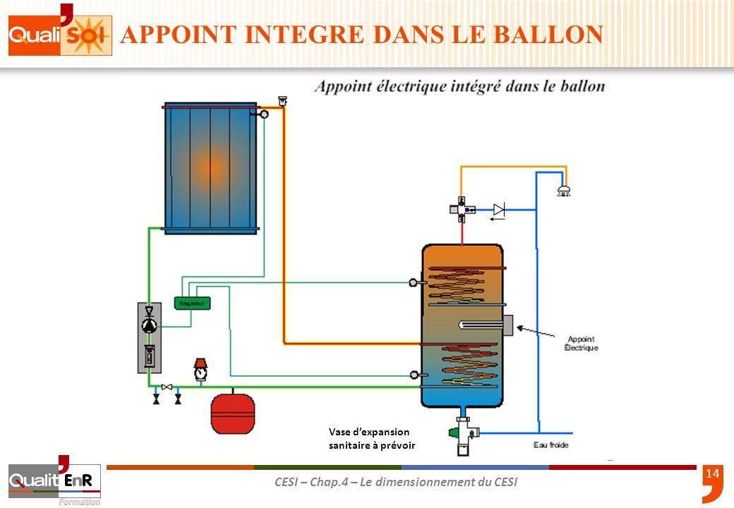 14 CESI – Chap.4 – Le dimensionnement du CESI Vase dexpansion sanitaire à prévoir APPOINT INTEGRE DANS LE BALLON