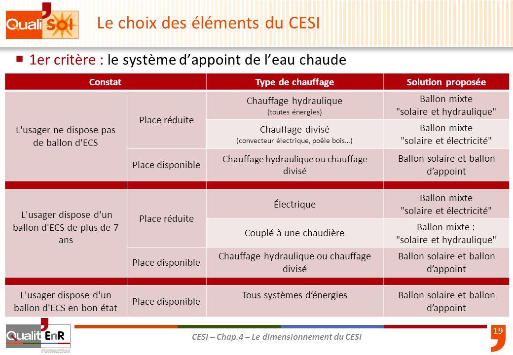 19 CESI – Chap.4 – Le dimensionnement du CESI 1er critère : le système dappoint de leau chaude Le choix des éléments du CESI ConstatType de chauffageS