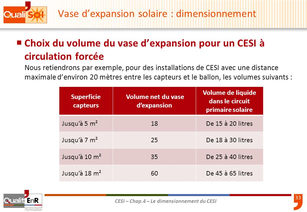 33 CESI – Chap.4 – Le dimensionnement du CESI Vase dexpansion solaire : dimensionnement Choix du volume du vase dexpansion pour un CESI à circulation