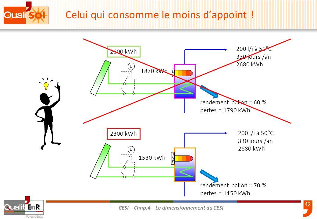 42 CESI – Chap.4 – Le dimensionnement du CESI 2600 kWh 200 l/j à 50°C 330 jours /an 2680 kWh 2300 kWh 200 l/j à 50°C 330 jours /an 2680 kWh EE 1870 kW