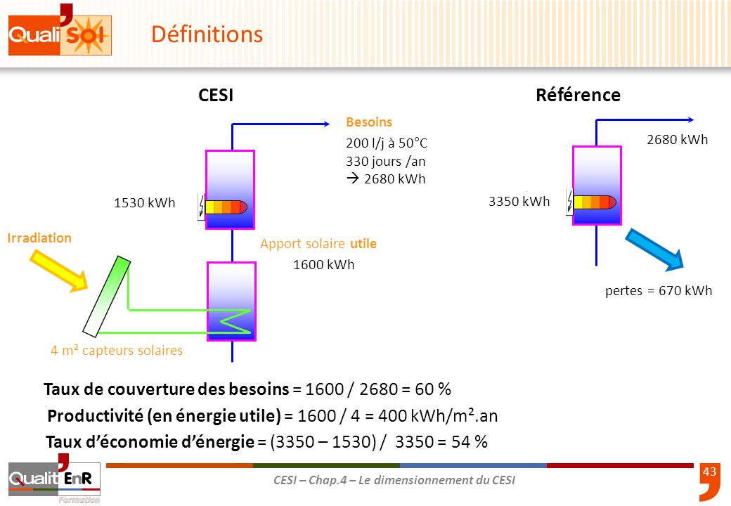 43 CESI – Chap.4 – Le dimensionnement du CESI Taux de couverture des besoins = 1600 / 2680 = 60 % Besoins Apport solaire utile Productivité (en énergi