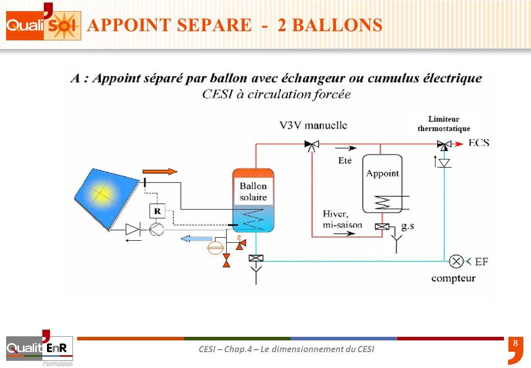 8 CESI – Chap.4 – Le dimensionnement du CESI APPOINT SEPARE - 2 BALLONS