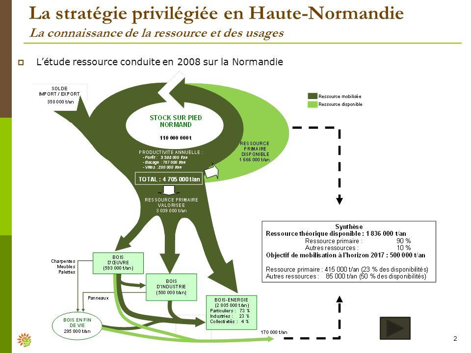 La stratégie privilégiée en Haute-Normandie La connaissance de la ressource et des usages 2 Létude ressource conduite en 2008 sur la Normandie