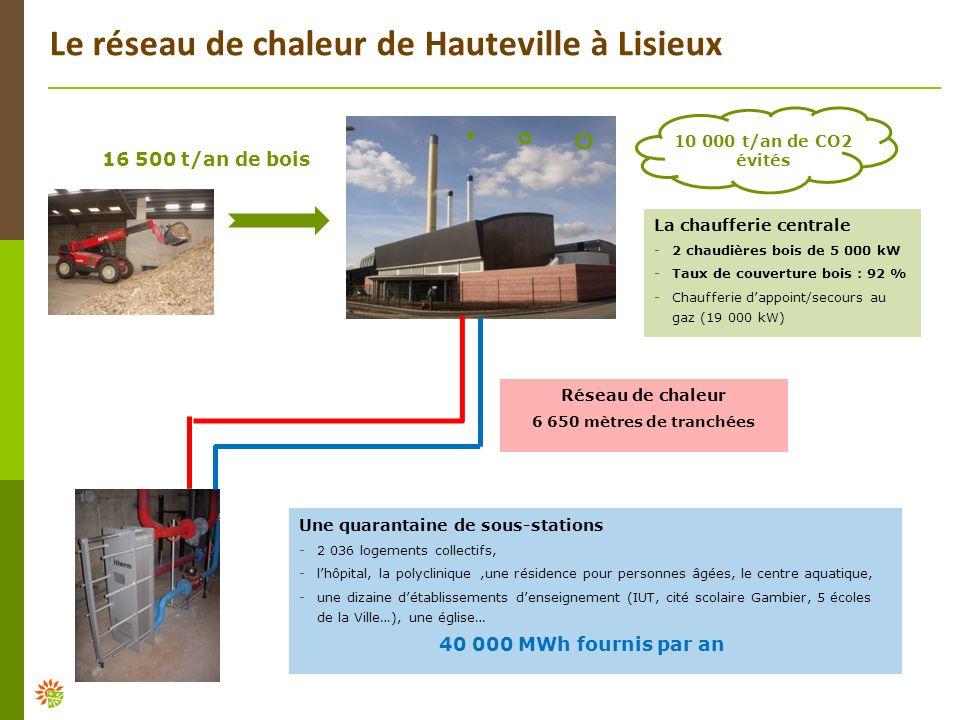 Le réseau de chaleur de Hauteville à Lisieux La chaufferie centrale - 2 chaudières bois de 5 000 kW - Taux de couverture bois : 92 % - Chaufferie dapp