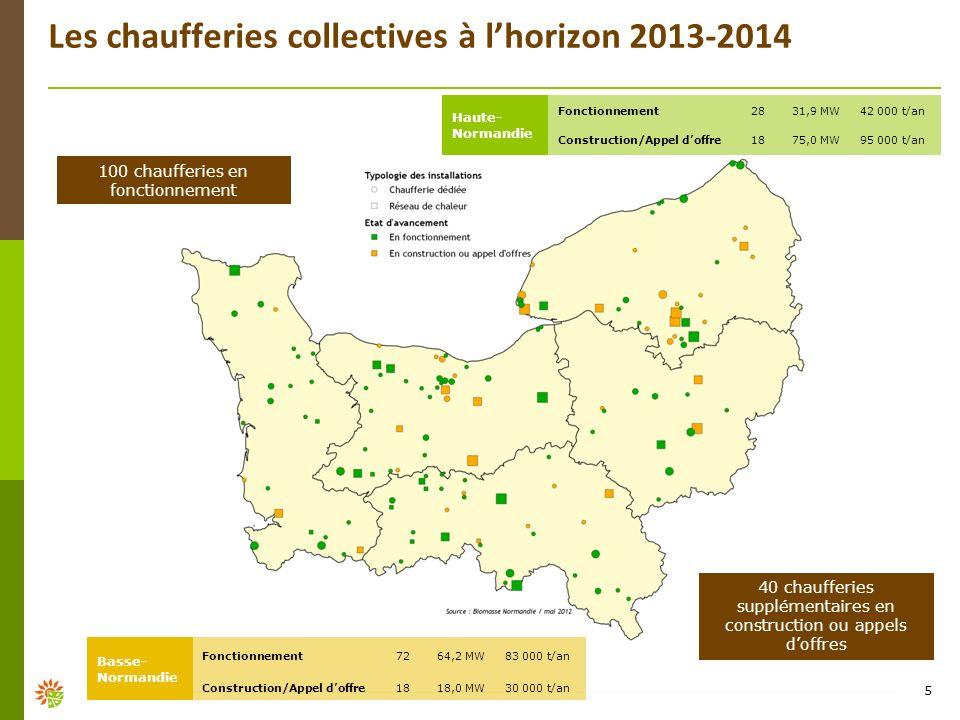Les chaufferies collectives à lhorizon 2013-2014 5 Basse- Normandie Fonctionnement7264,2 MW83 000 t/an Construction/Appel doffre1818,0 MW30 000 t/an H