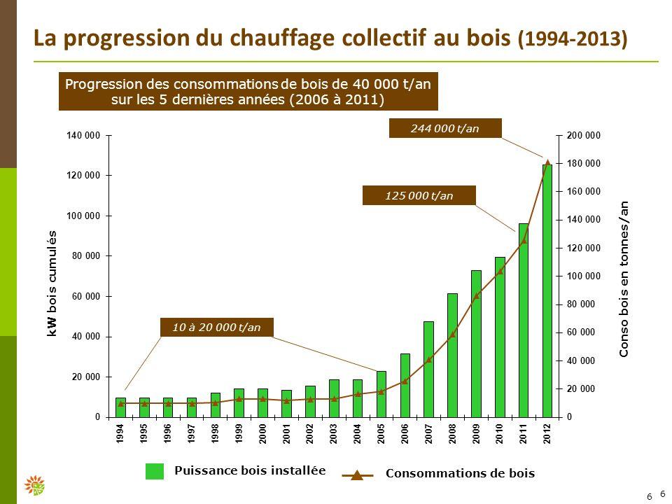 6 kW bois cumulés Conso bois en tonnes/an Consommations de bois Puissance bois installée 6 10 à 20 000 t/an La progression du chauffage collectif au b
