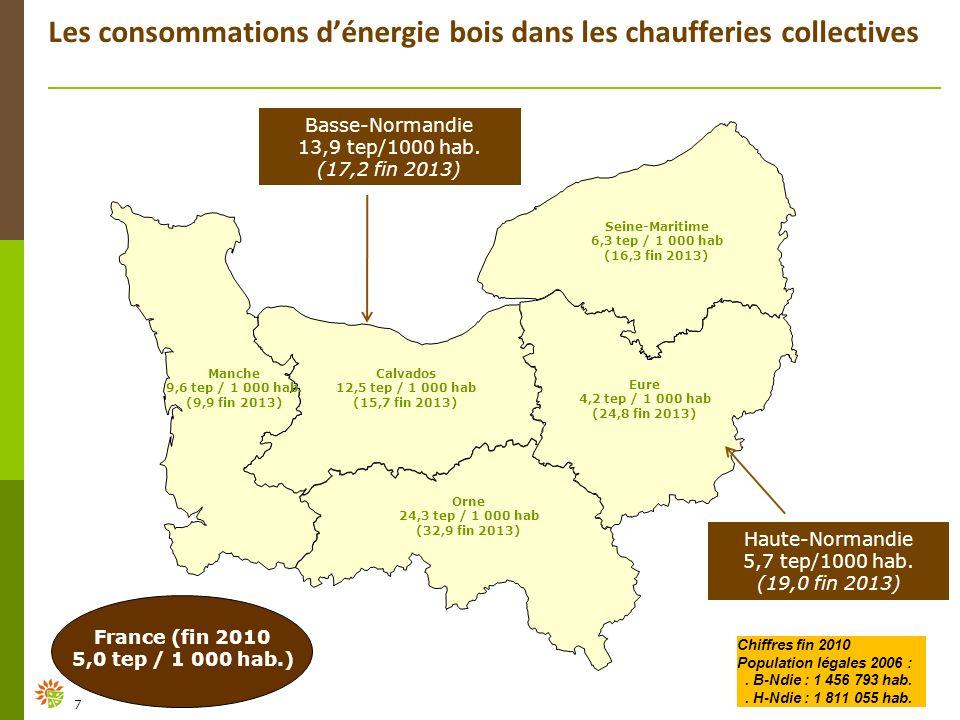 Les consommations dénergie bois dans les chaufferies collectives Calvados 12,5 tep / 1 000 hab (15,7 fin 2013) Manche 9,6 tep / 1 000 hab. (9,9 fin 20