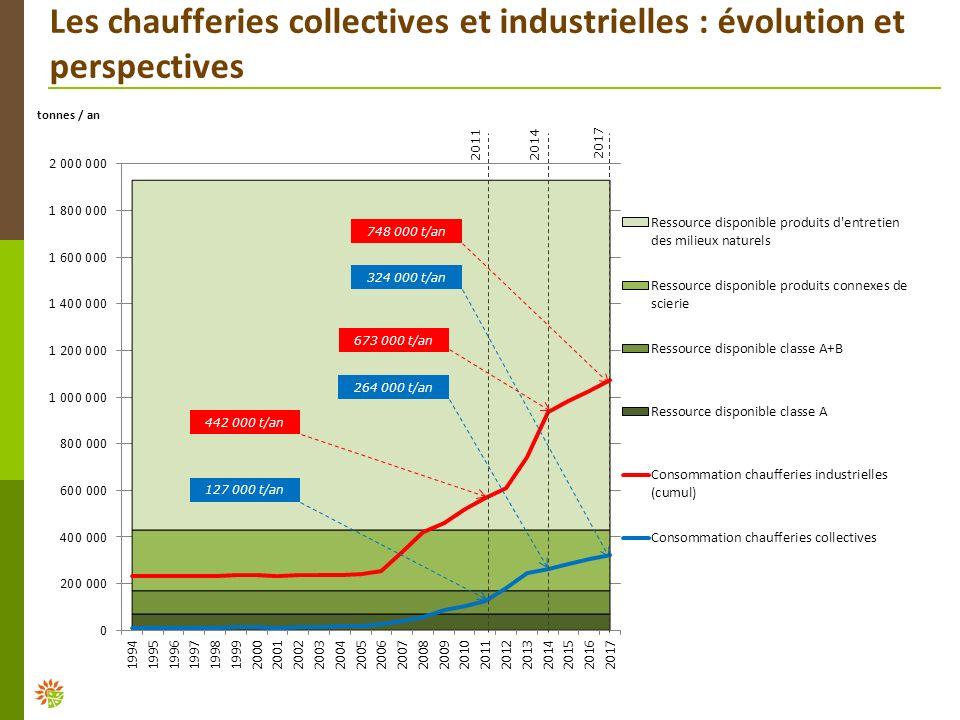 Les chaufferies collectives et industrielles : évolution et perspectives 127 000 t/an 748 000 t/an 673 000 t/an 442 000 t/an 264 000 t/an 324 000 t/an