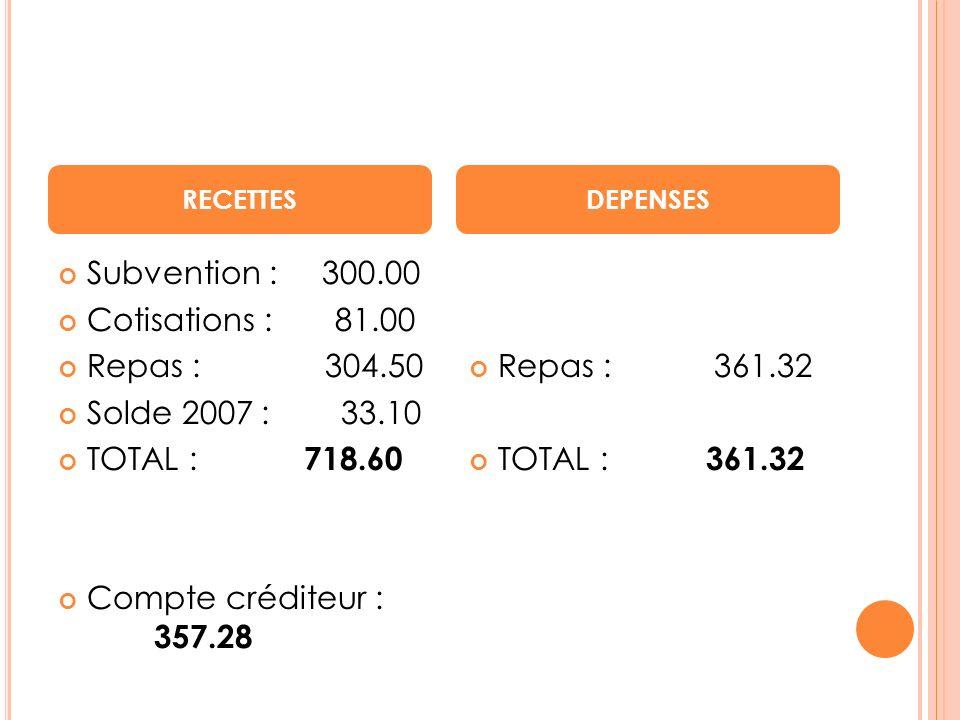 Subvention : 300.00 Cotisations : 81.00 Repas : 304.50 Solde 2007 : 33.10 TOTAL : 718.60 Compte créditeur : 357.28 Repas : 361.32 TOTAL : 361.32 RECET
