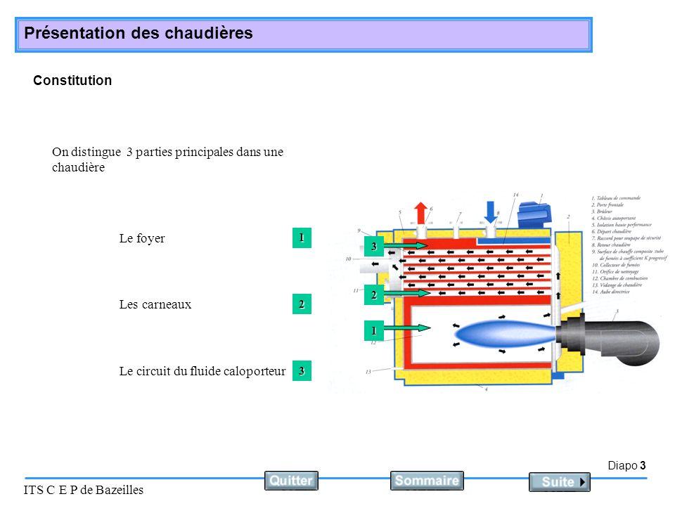 Diapo 4 ITS C E P de Bazeilles Présentation des chaudières Le foyer : Cest lendroit ou se produit la réaction chimique de combustion.