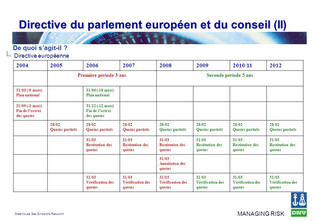 Greenhouse Gas Emissions Reduction MANAGING RISK Directive du parlement européen et du conseil Directive du parlement européen et du conseil (II) Dire