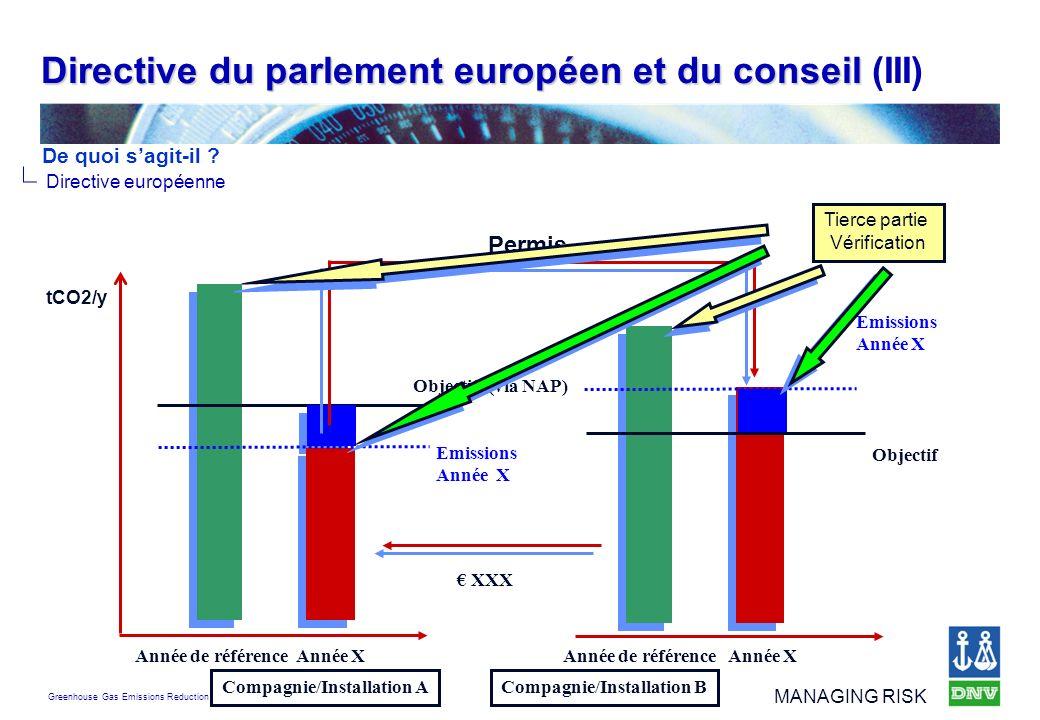 Greenhouse Gas Emissions Reduction MANAGING RISK Directive du parlement européen et du conseil Directive du parlement européen et du conseil (III) Dir
