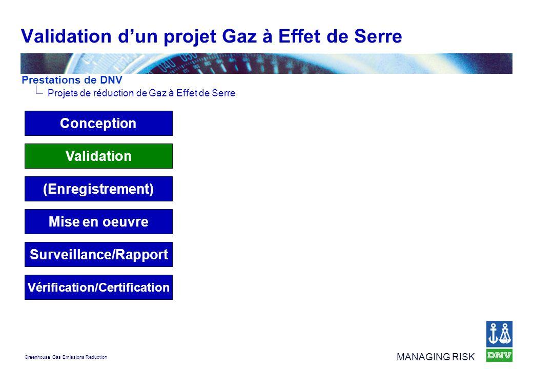 Greenhouse Gas Emissions Reduction MANAGING RISK Validation dun projet Gaz à Effet de Serre Surveillance/Rapport Vérification/Certification Mise en oe