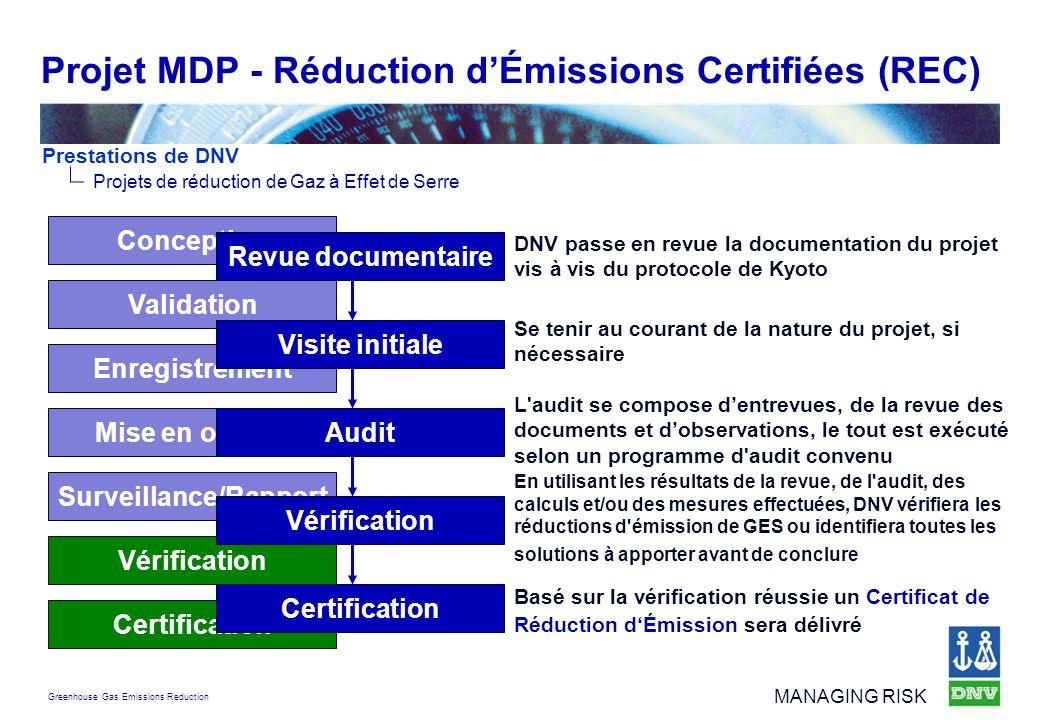 Greenhouse Gas Emissions Reduction MANAGING RISK Projet MDP - Réduction dÉmissions Certifiées (REC) Surveillance/Rapport Vérification Certification Mi