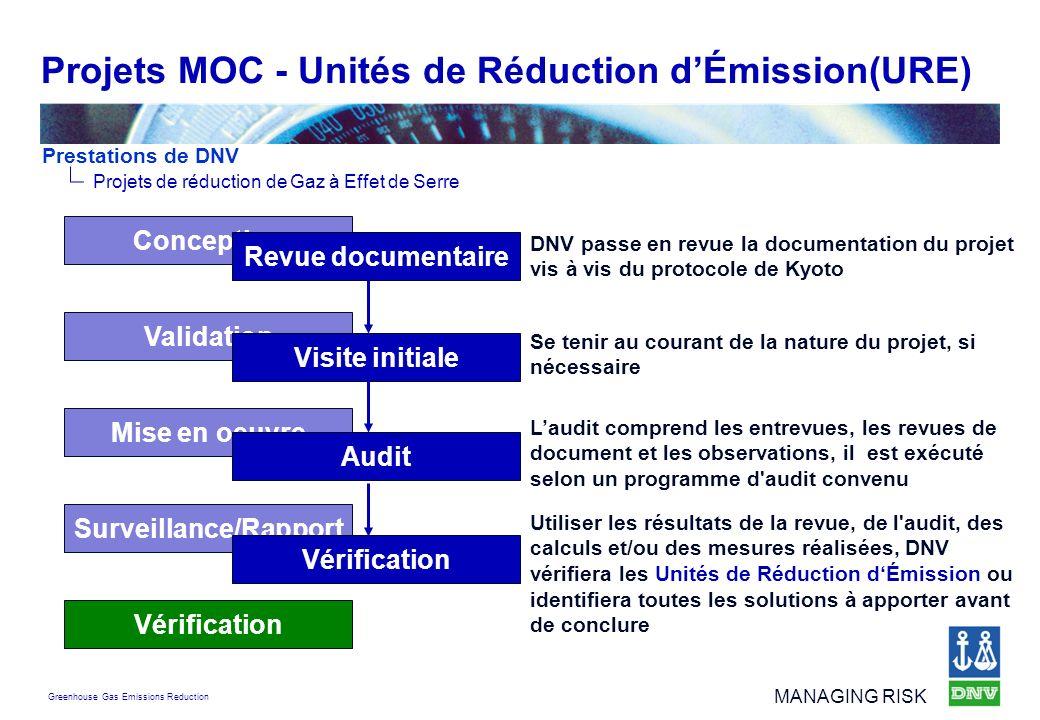 Greenhouse Gas Emissions Reduction MANAGING RISK Projets MOC - Unités de Réduction dÉmission(URE) Prestations de DNV Projets de réduction de Gaz à Eff