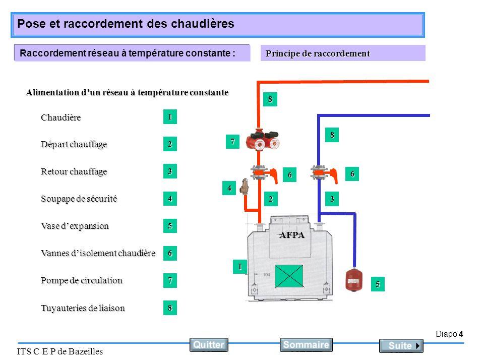 Diapo 4 ITS C E P de Bazeilles Pose et raccordement des chaudières Raccordement réseau à température constante : Principe de raccordement AFPA Aliment