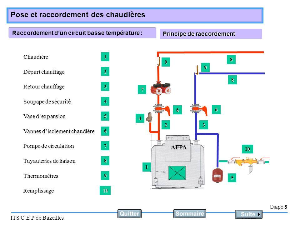 Diapo 5 ITS C E P de Bazeilles Pose et raccordement des chaudières Raccordement dun circuit basse température : Principe de raccordement AFPA Chaudièr