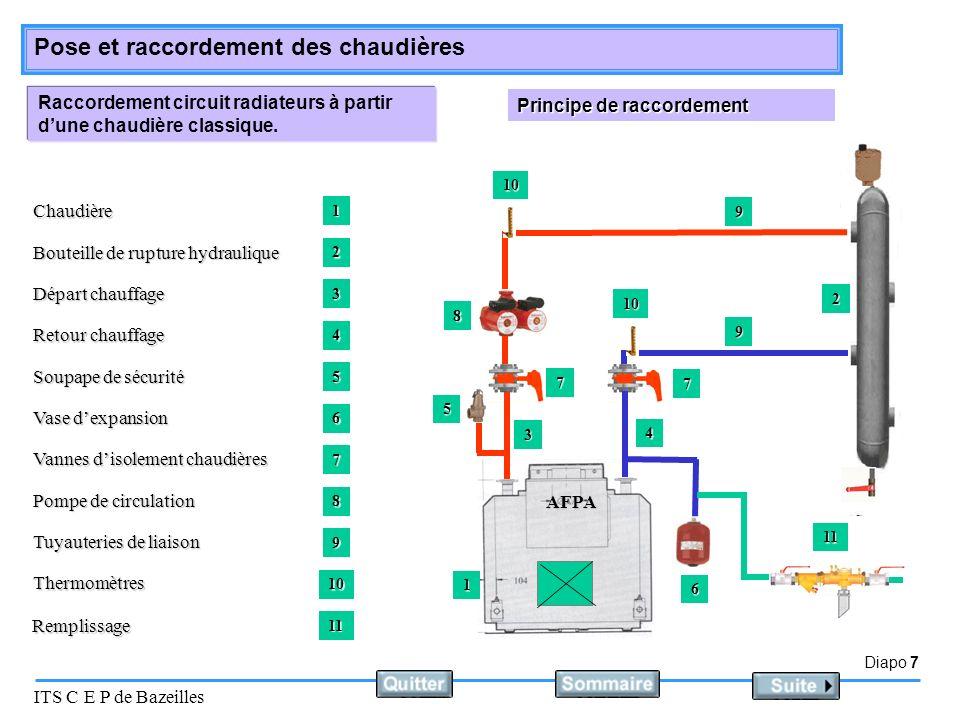 Diapo 7 ITS C E P de Bazeilles Pose et raccordement des chaudières Raccordement circuit radiateurs à partir dune chaudière classique. Principe de racc