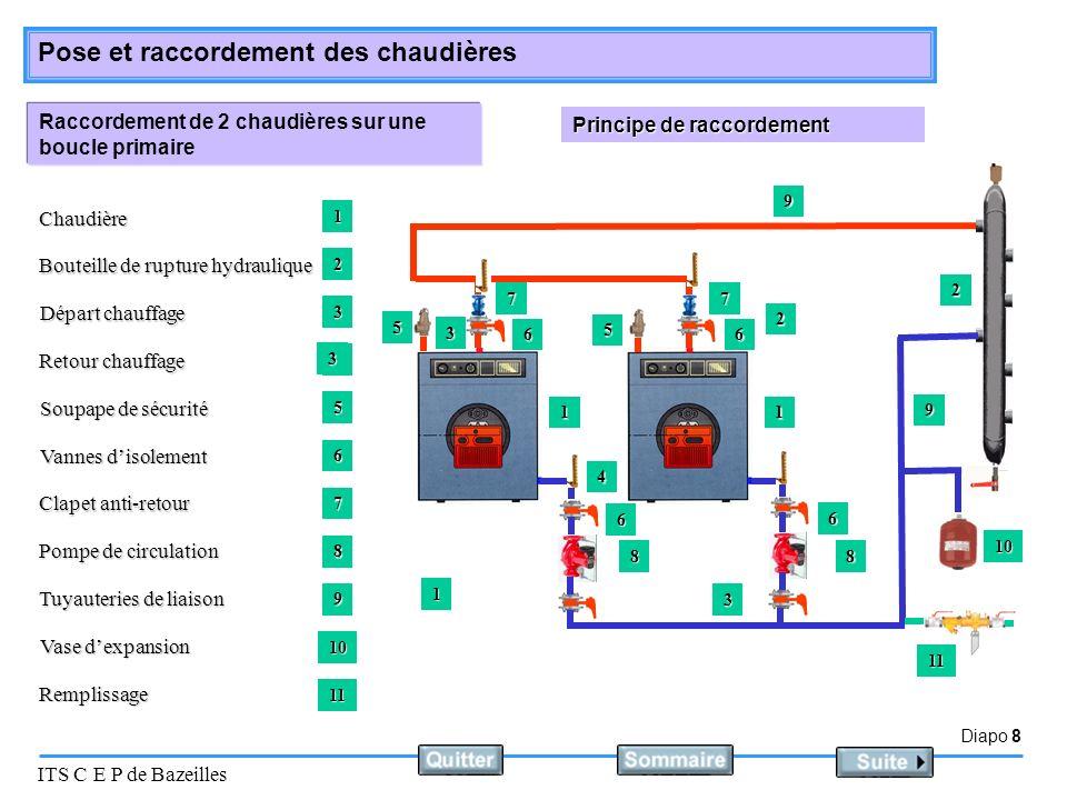 Diapo 8 ITS C E P de Bazeilles Pose et raccordement des chaudières Raccordement de 2 chaudières sur une boucle primaire Principe de raccordement Chaud