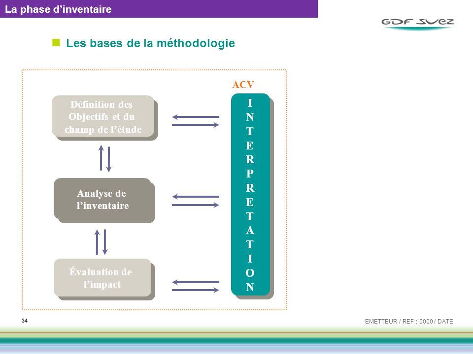 Les bases de la méthodologie EMETTEUR / REF : 0000 / DATE 34 Analyse de linventaire Analyse de linventaire Évaluation de limpact Évaluation de limpact