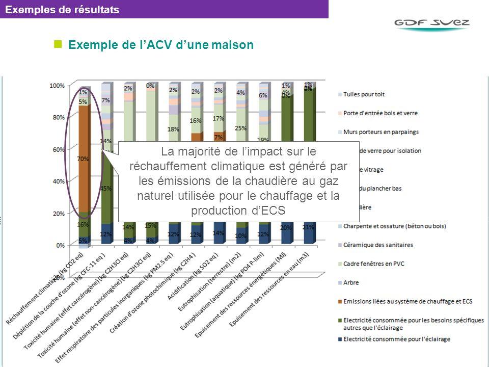Exemple de lACV dune maison EMETTEUR / REF : 0000 / DATE 75 Exemples de résultats La majorité de limpact sur le réchauffement climatique est généré pa