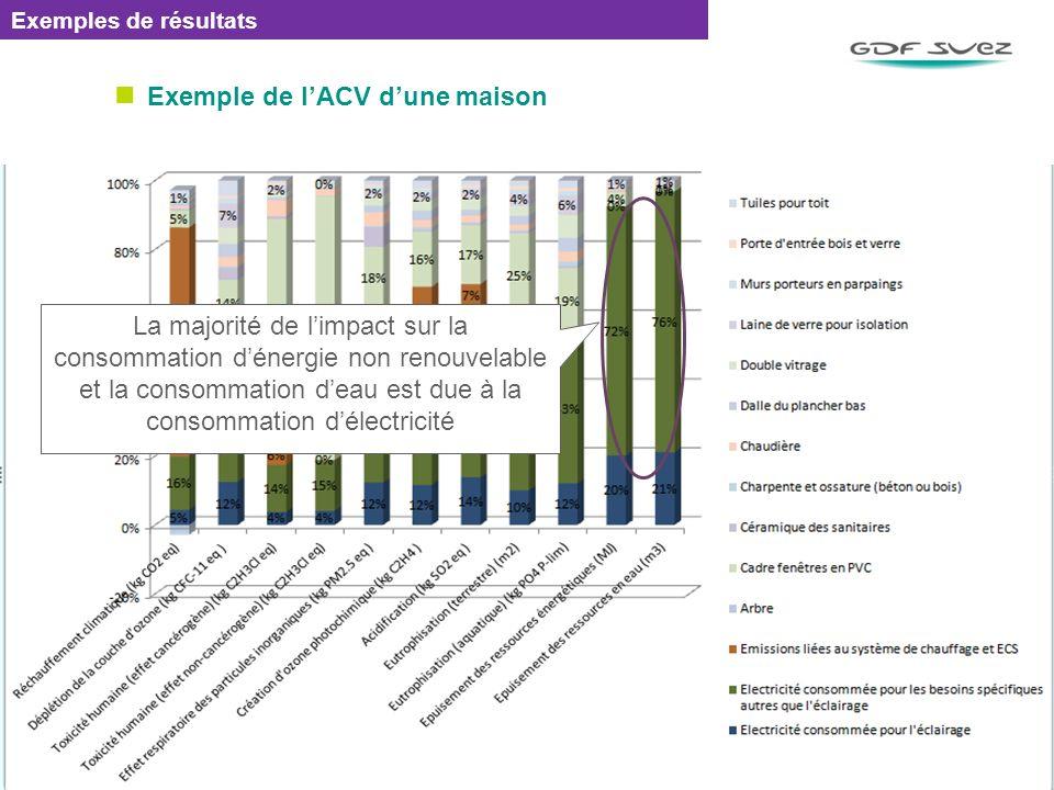 Exemple de lACV dune maison EMETTEUR / REF : 0000 / DATE 76 Exemples de résultats La majorité de limpact sur la consommation dénergie non renouvelable