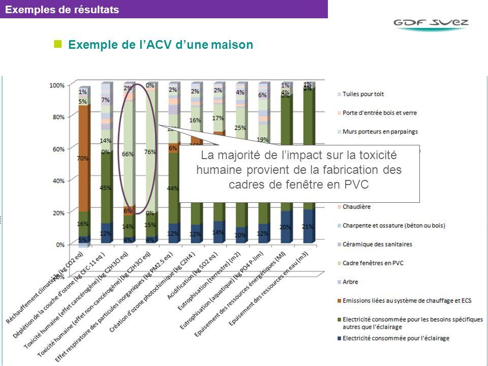 Exemple de lACV dune maison EMETTEUR / REF : 0000 / DATE 77 Exemples de résultats La majorité de limpact sur la toxicité humaine provient de la fabric