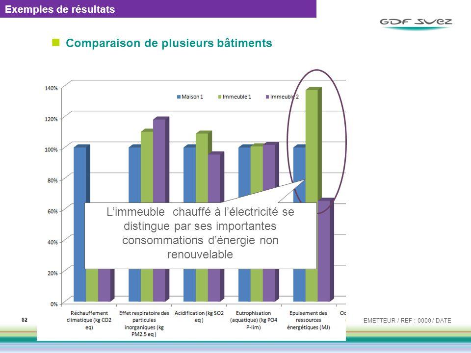 Comparaison de plusieurs bâtiments EMETTEUR / REF : 0000 / DATE 82 Exemples de résultats Limmeuble chauffé à lélectricité se distingue par ses importa