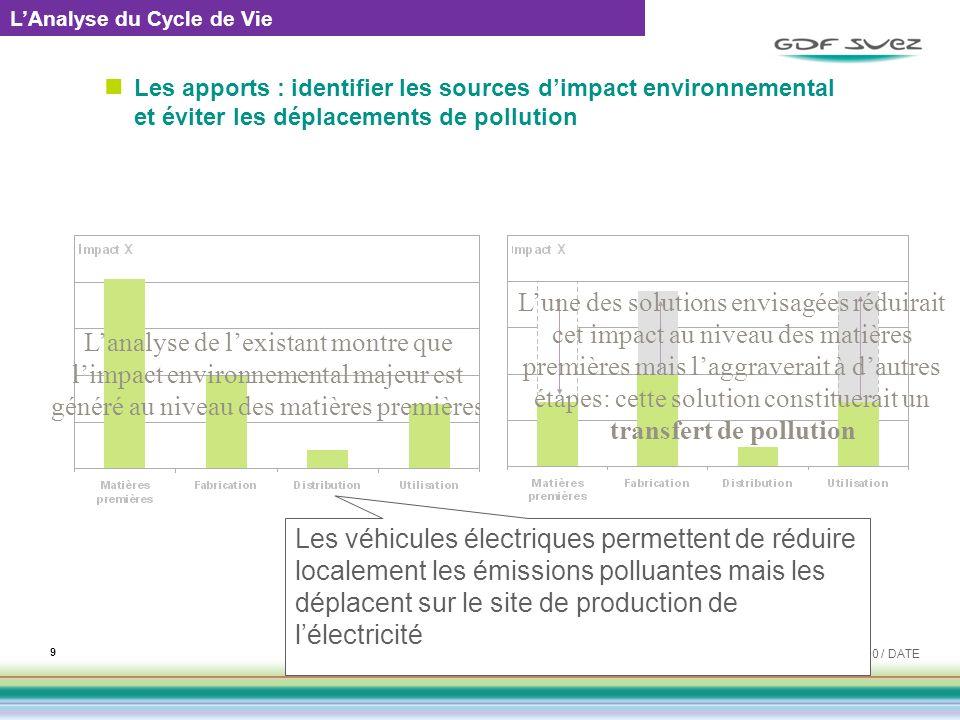 Les apports : identifier les sources dimpact environnemental et éviter les déplacements de pollution EMETTEUR / REF : 0000 / DATE 9 Lanalyse de lexist
