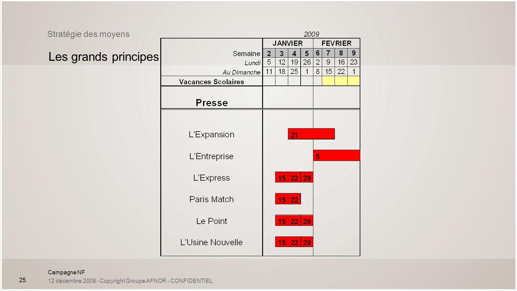 Campagne NF 12 décembre 2008 - Copyright Groupe AFNOR - CONFIDENTIEL 25 Stratégie des moyens Les grands principes