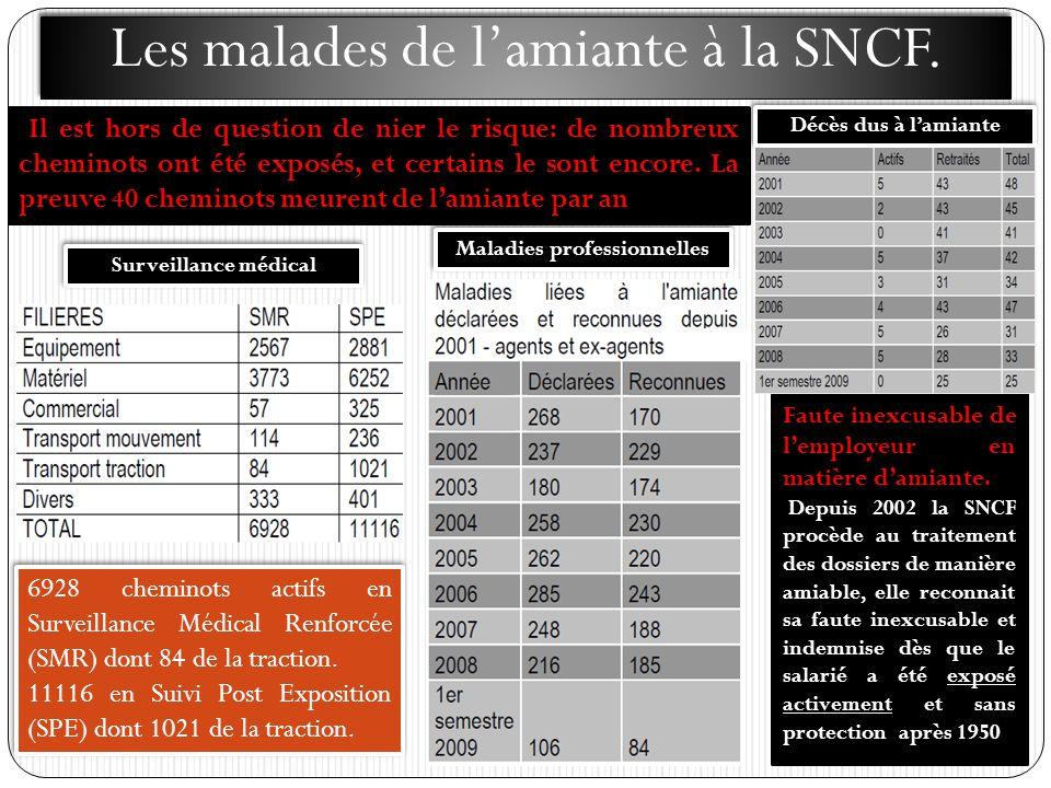 Les malades de lamiante à la SNCF. Il est hors de question de nier le risque: de nombreux cheminots ont été exposés, et certains le sont encore. La pr
