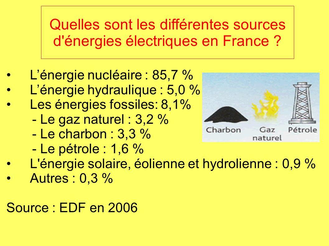 Lénergie nucléaire : 85,7 % Lénergie hydraulique : 5,0 % Les énergies fossiles: 8,1% - Le gaz naturel : 3,2 % - Le charbon : 3,3 % - Le pétrole : 1,6 % L énergie solaire, éolienne et hydrolienne : 0,9 % Autres : 0,3 % Source : EDF en 2006 Quelles sont les différentes sources d énergies électriques en France ?
