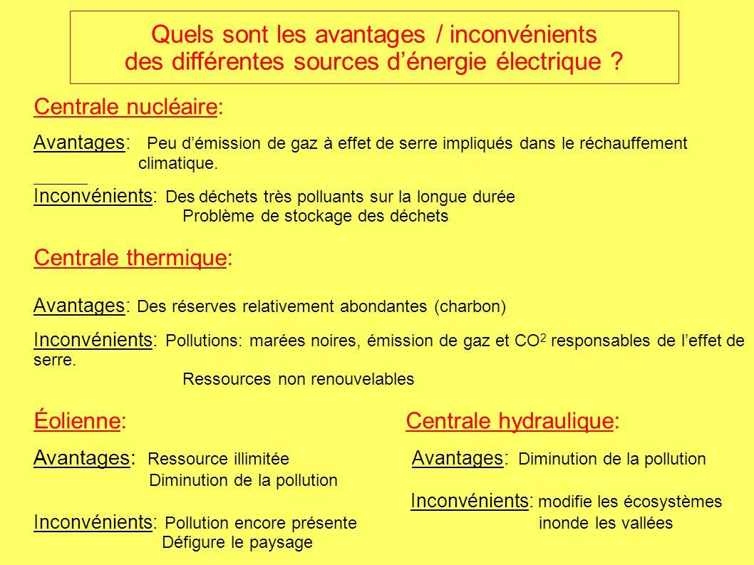 Centrale nucléaire: Avantages: Peu démission de gaz à effet de serre impliqués dans le réchauffement climatique.