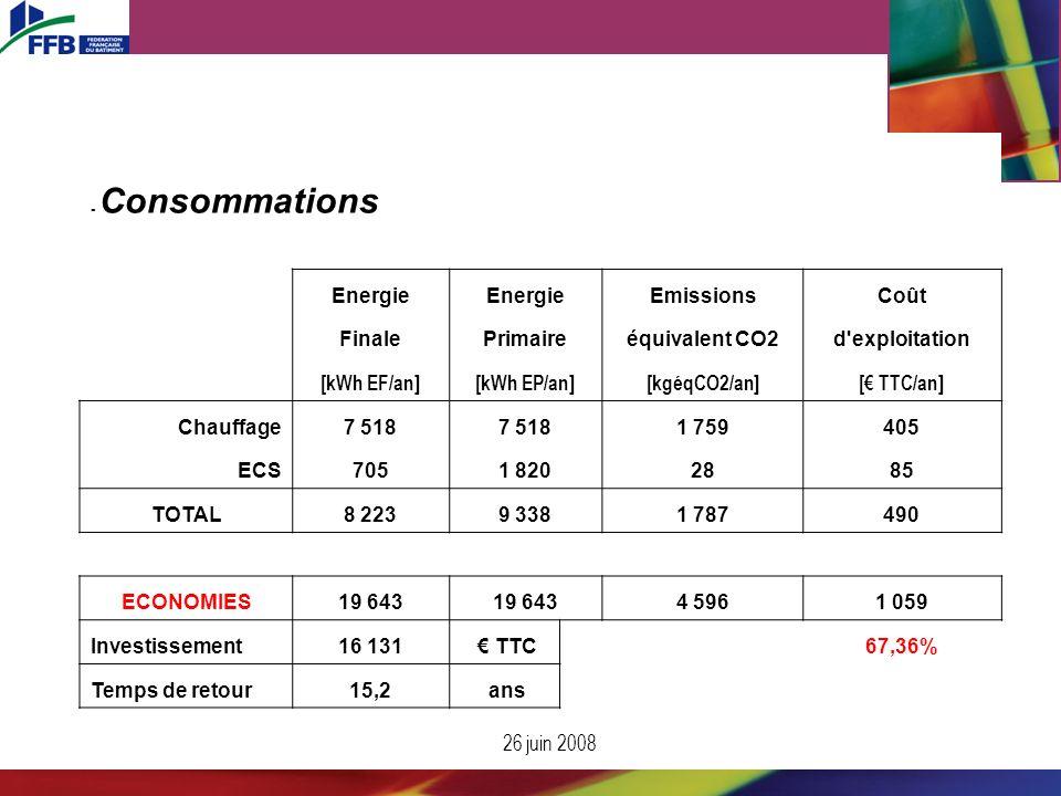 26 juin 2008 - Consommations Energie EmissionsCoût FinalePrimaireéquivalent CO2d'exploitation [kWh EF/an][kWh EP/an][kgéqCO2/an][ TTC/an] Chauffage7 5