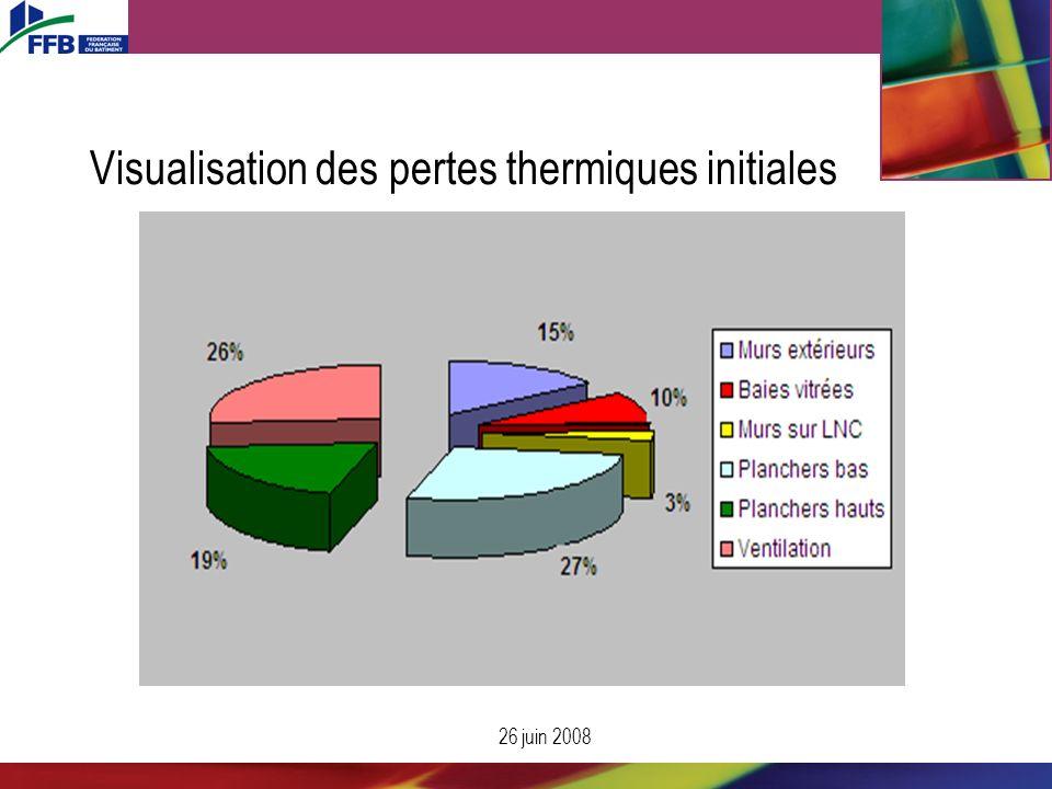 26 juin 2008 Visualisation des pertes thermiques initiales