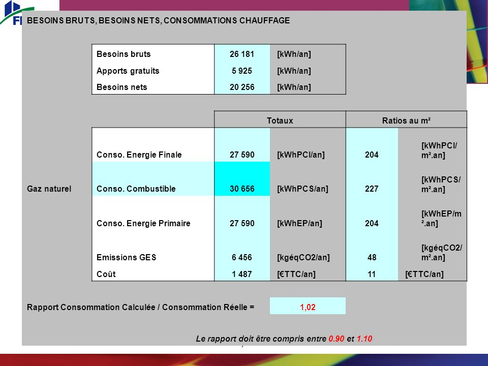 26 juin 2008 BESOINS BRUTS, BESOINS NETS, CONSOMMATIONS CHAUFFAGE Besoins bruts26 181 [kWh/an] Apports gratuits5 925 [kWh/an] Besoins nets 20 256 [kWh