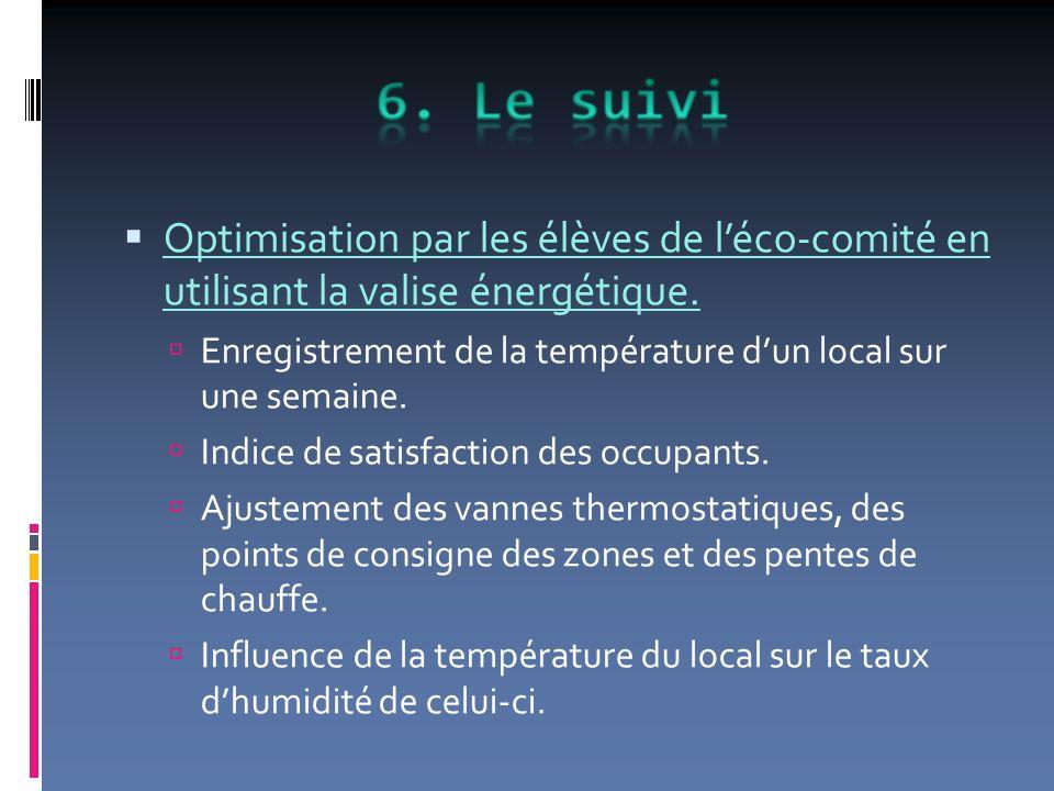 Optimisation par les élèves de léco-comité en utilisant la valise énergétique. Enregistrement de la température dun local sur une semaine. Indice de s