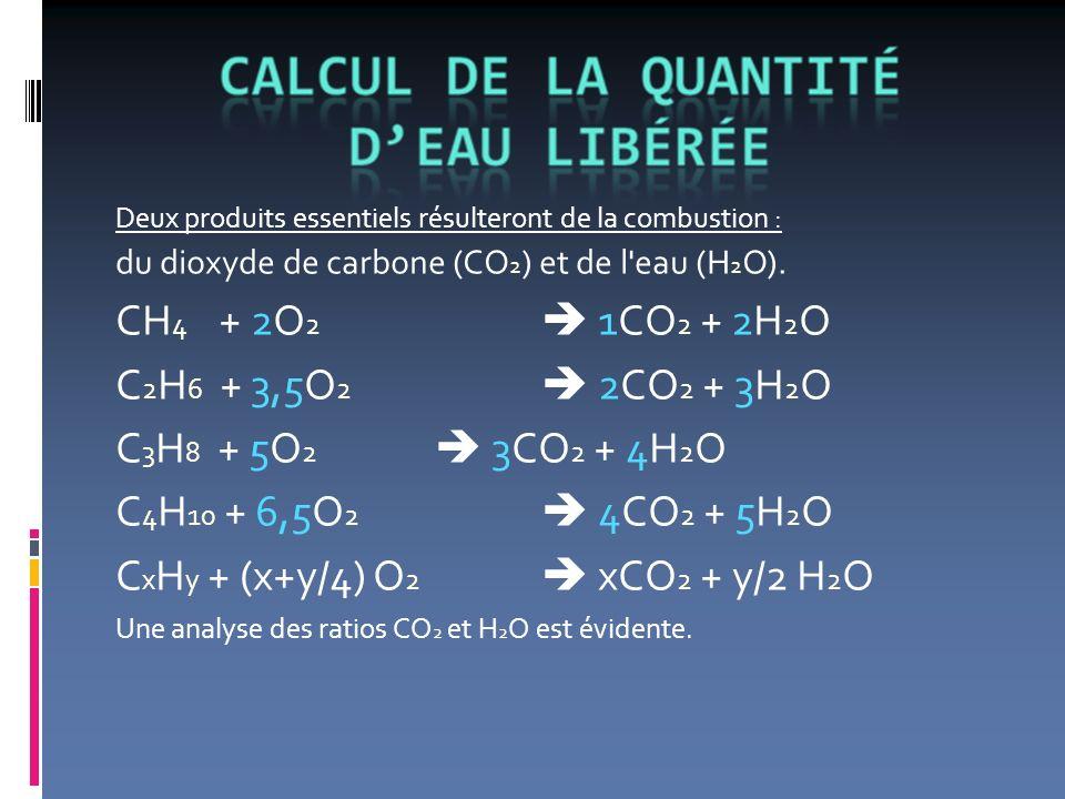 Deux produits essentiels résulteront de la combustion : du dioxyde de carbone (CO 2 ) et de l'eau (H 2 O). CH 4 + 2O 2 1CO 2 + 2H 2 O C 2 H 6 + 3,5O 2