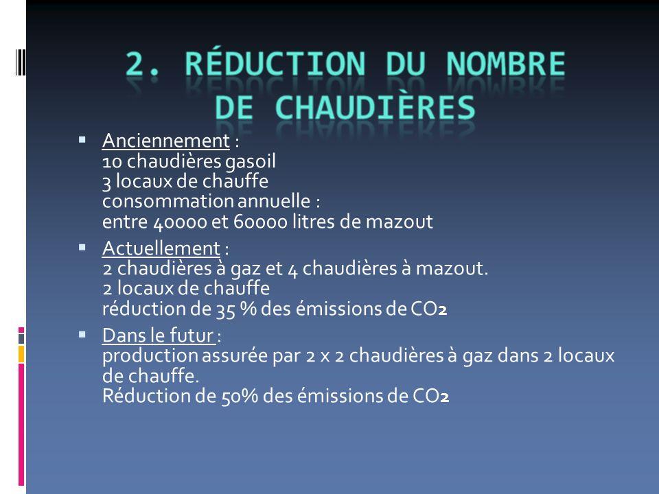 Anciennement : 10 chaudières gasoil 3 locaux de chauffe consommation annuelle : entre 40000 et 60000 litres de mazout Actuellement : 2 chaudières à gaz et 4 chaudières à mazout.