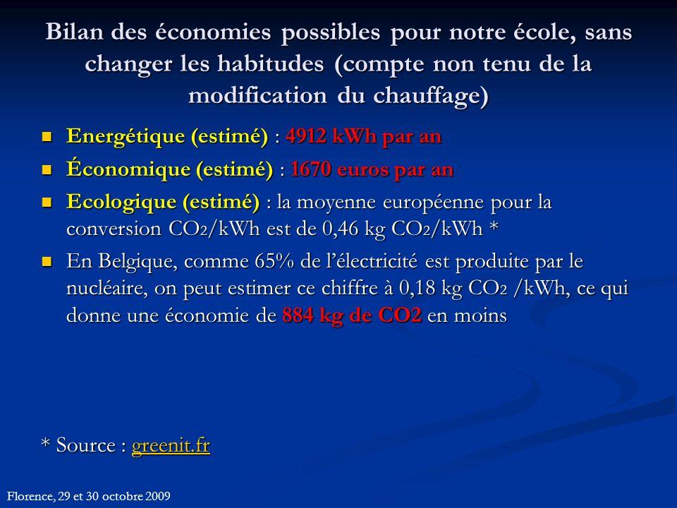 Bilan des économies possibles pour notre école, sans changer les habitudes (compte non tenu de la modification du chauffage) Energétique (estimé) : 4912 kWh par an Energétique (estimé) : 4912 kWh par an Économique (estimé) : 1670 euros par an Économique (estimé) : 1670 euros par an Ecologique (estimé) : la moyenne européenne pour la conversion CO 2 /kWh est de 0,46 kg CO 2 /kWh * Ecologique (estimé) : la moyenne européenne pour la conversion CO 2 /kWh est de 0,46 kg CO 2 /kWh * En Belgique, comme 65% de lélectricité est produite par le nucléaire, on peut estimer ce chiffre à 0,18 kg CO 2 /kWh, ce qui donne une économie de 884 kg de CO2 en moins En Belgique, comme 65% de lélectricité est produite par le nucléaire, on peut estimer ce chiffre à 0,18 kg CO 2 /kWh, ce qui donne une économie de 884 kg de CO2 en moins * Source : greenit.fr greenit.fr Florence, 29 et 30 octobre 2009