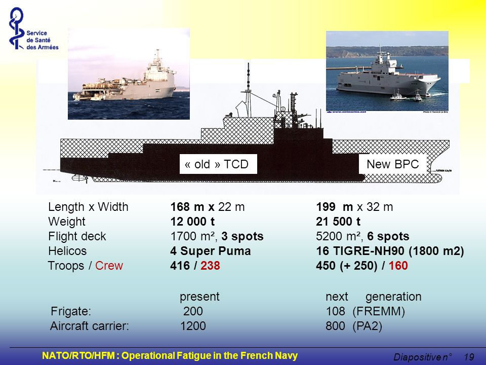 NATO/RTO/HFM : Operational Fatigue in the French Navy Diapositive n°19 « old » TCDNew BPC Length x Width 168 m x 22 m 199 m x 32 m Weight 12 000 t 21