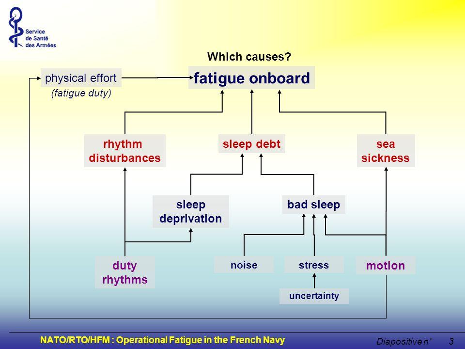 NATO/RTO/HFM : Operational Fatigue in the French Navy Diapositive n°3 fatigue onboard sleep debt sleep deprivation bad sleep motion duty rhythms rhyth
