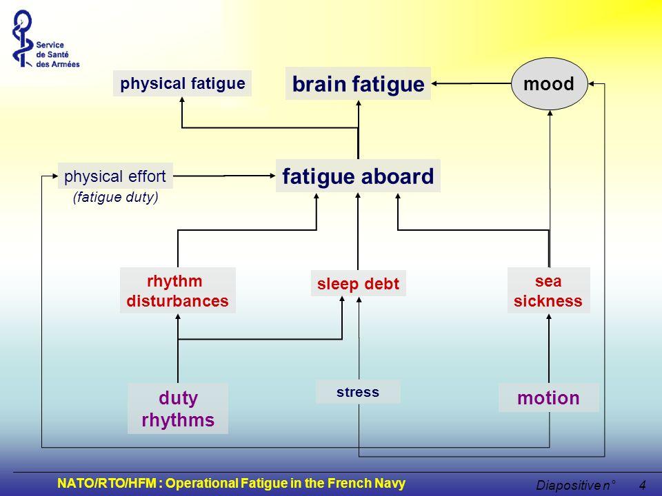 NATO/RTO/HFM : Operational Fatigue in the French Navy Diapositive n°4 fatigue aboard sleep debt rhythm disturbances physical effort sea sickness duty