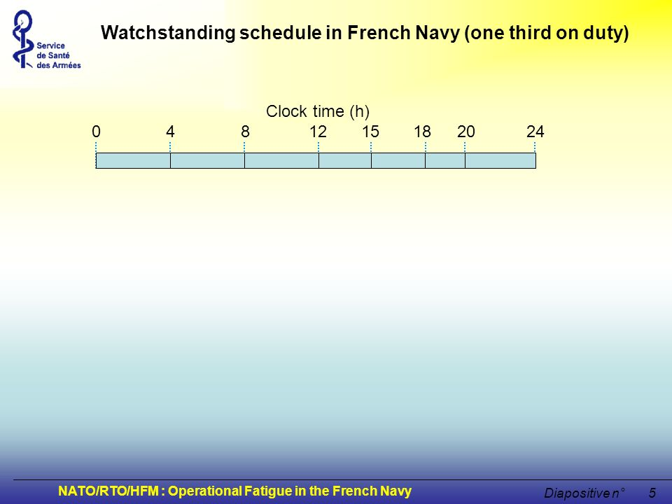 NATO/RTO/HFM : Operational Fatigue in the French Navy Diapositive n°5 Clock time (h) 0 4 8 12 15 18 20 24 Watchstanding schedule in French Navy (one t