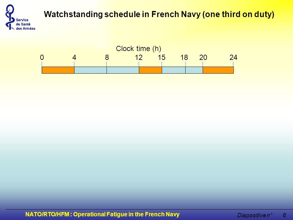 NATO/RTO/HFM : Operational Fatigue in the French Navy Diapositive n°17 fatigue onboard.