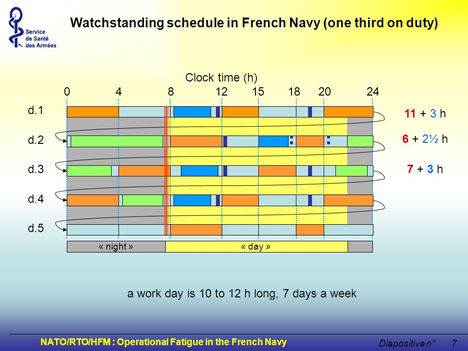NATO/RTO/HFM : Operational Fatigue in the French Navy Diapositive n°8 Nap time Clock time (h) 0 4 8 12 15 18 20 24 « night »« day » d.1 d.2 d.3 d.4 d.5 max time for sleep : 7½ + 1½ h 5½ + 1½ h 2½ + 3½ h in average, sleep is allowed from 6 to 7 hours a day Watchstanding schedule in French Navy (one third on duty)